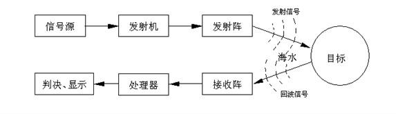 超声波液位计 探讨(一十九)